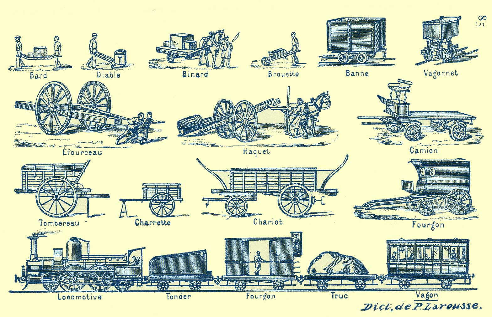 picture of different types of vehicles of the 19th century in France and names in French: bard, diable, binard, brouette (wheelbarrow), banne, vagonnet (freight-car), efourceau, haquet, camion (truck), tombereau (rubbish-cart), charrette (cart), chariot (wagon), fourgon (van), locomotive, tender [train car], fourgon [train car], truc [train car], vagon [train car]